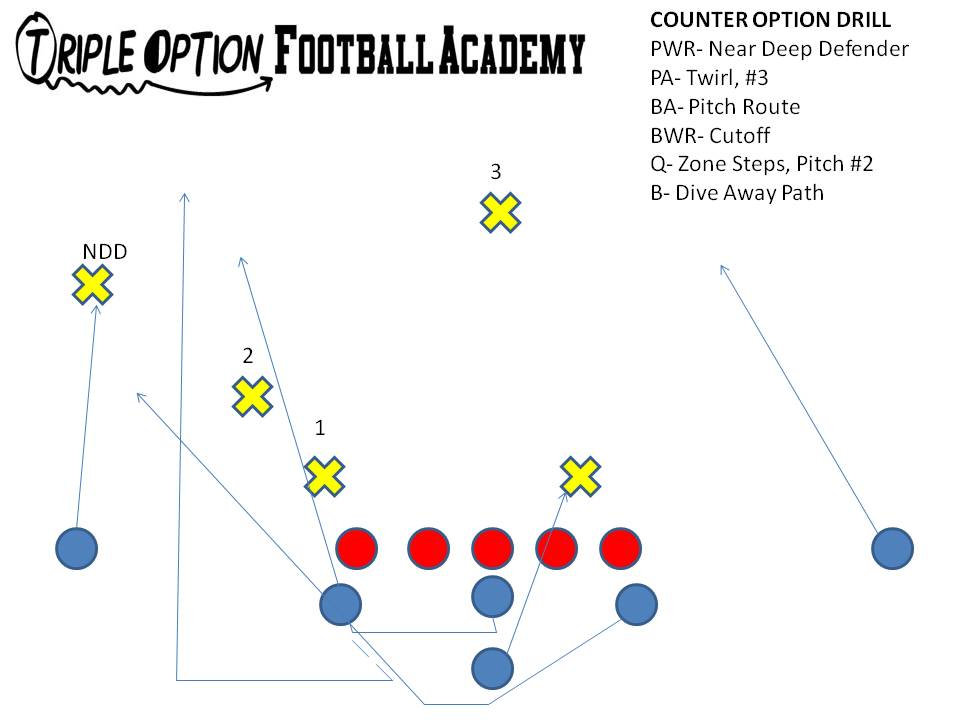 The Count System on Counter Option is the same as Triple Option: #1 is the down lineman touching the tackle (superscooped by the backside guard); #2 is the defender on or past #1; #3 is the defender on or past #2 (blocked by Playside A)--the Near Deep Defender is not part of the count.