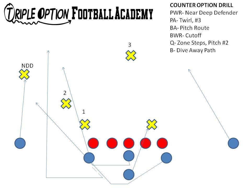 The Quarterback's Six-Step Process on CounterOption