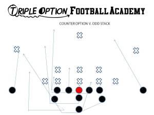 COUNTER OPTION V ODD STACK