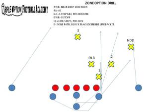 drilling the zone option