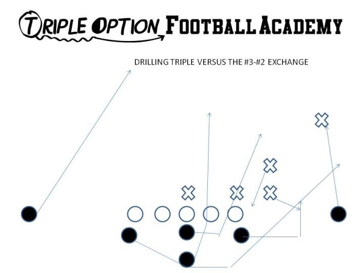 Drilling Triple versus the 3-2 Exchange.  The Quarterback Veers #1 and pitches #2. If #3 and #2 change assignments, then the Quarterback pitches off the new #2 and the Playside A blocks the new #3. This is why the Playside A is conditioned to block whoever SHOWS IN THE ALLEY. This way the exchanges can never make the Playside A wrong.