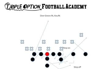 Over Green Right Key Right is the best two-point play in the Triple Option Offense.