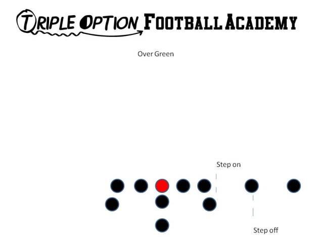 Over Green.  This formation is utilized in two-point situations.  The Offense aligns in Over and right before the cadence, the Playside A-Back steps on the LOS and the Middle Receiver steps off the LOS.