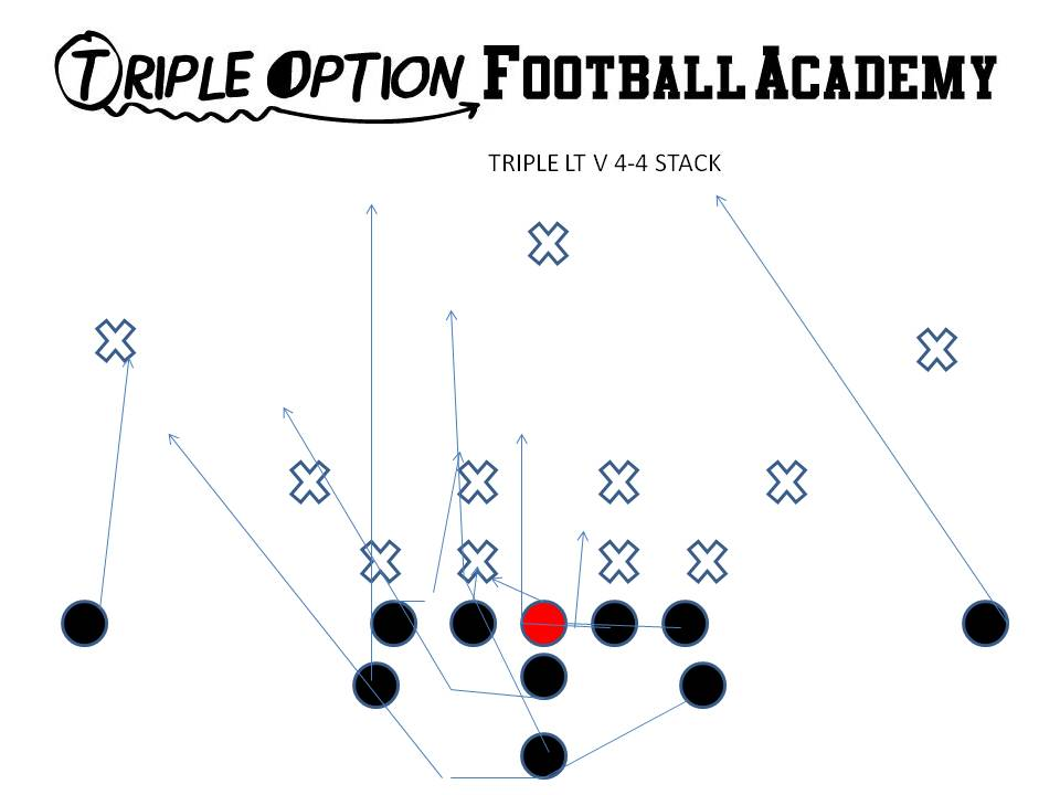 Answers to the Triple Option Football Academy Quiz: Triple Option versus 4-4 Stack