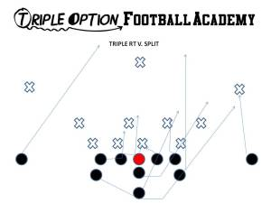 TRIPLE OPTIONFOOTBALL ACADEMY PLAYBOOK