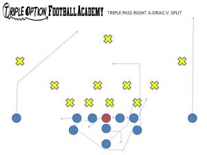 Triple Pass Drag vs. Split. PR- Vert-Skinny (v. Playside Safety) PA- 12-yard Drag OL- Slide Away BA- Pitch-Kick BR- 17-Yard Drag Q- Triple Pass Steps B- Veer Path-Kick