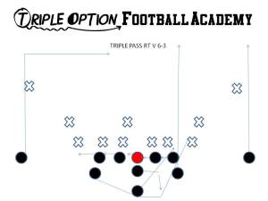 Triple Pass versus 6-3 (Goal-line) Defense.