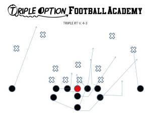 Triple Option Right versus 4-3/6-1.