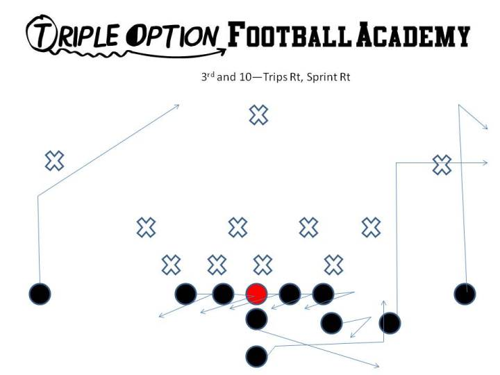 Trips Sprint Pass--a GREAT 3rd and 10 concept (Triple Option Football Academy) The Guards laterally step playside to expand the pocket and then hinge back with their belly button facing the sideline away from the play.  If any defender comes through their gap, they take one punch and by this point, the Quarterback should be out the gate.