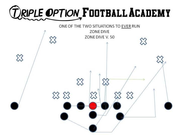 Zone Dive versus 3-4/50 Defense. (Triple Option Football Academy)