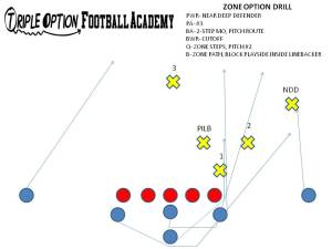 This is the Zone Option Drill (Triple Option Football Academy).