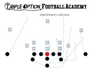 Zone Option versus Odd Stack (3-3-5/3-5-3/5-3).