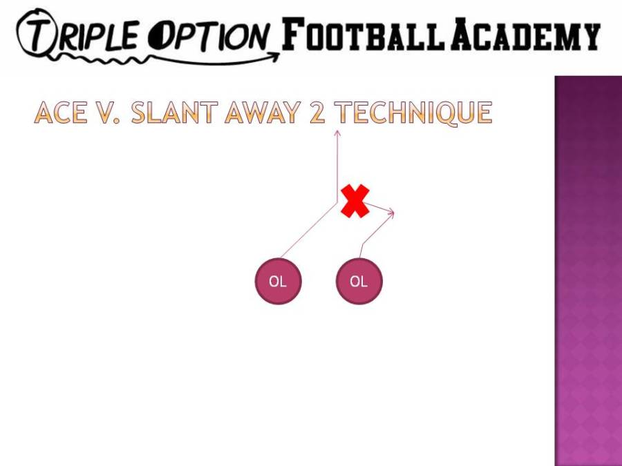 Ace versus slanting 2. When Ace blocking a 2-technique on Triple, the Guard's first step, which is a zone step to the playside, is the key movement. This step keeps the 2-technique in the Playside A-gap.