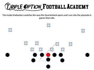 Backside Linebacker on Counter Option. Triple Option Football Academy.