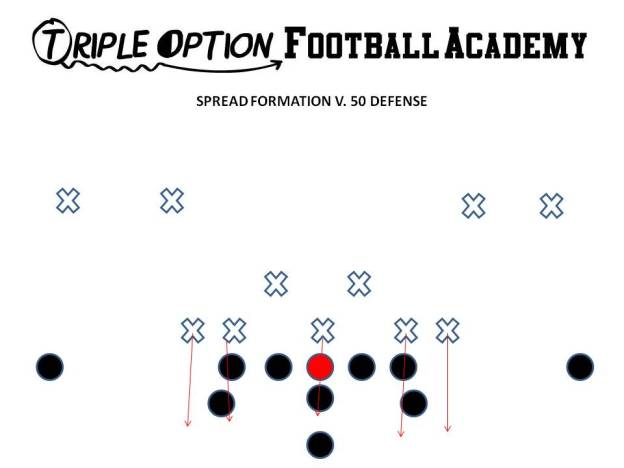 Spread Formation v. 50 Defense. Triple Option Football Academy
