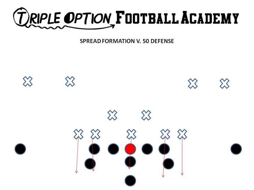 Spread Formation v. 50 Defense. Triple Option Football Academy
