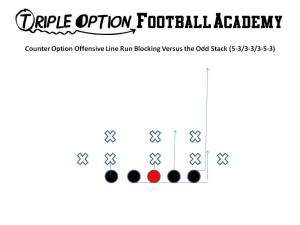 Counter Option Offensive Line Blocking versus the Odd Stack (3-3, 3-5-3, 5-3).