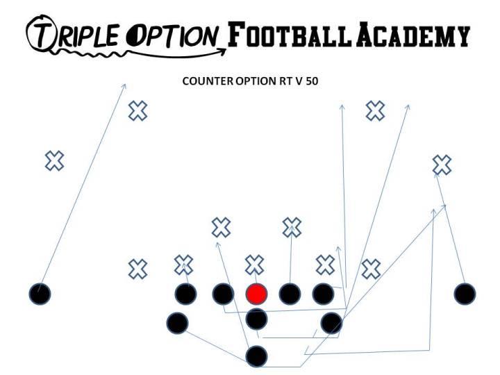 Counter Option v. 3-4/50. PR- Deep Defender PA- Twirl 3 PT- Base-Deucecom (v. 2/3) PG- Base-Deucecom (v. 2/3)-Down (v. 1/2i) C- Base-Back BG- Scoop 1 BT- Base BA- Pitch BR- Cutoff Q- Counter Steps B- Veer Away Path