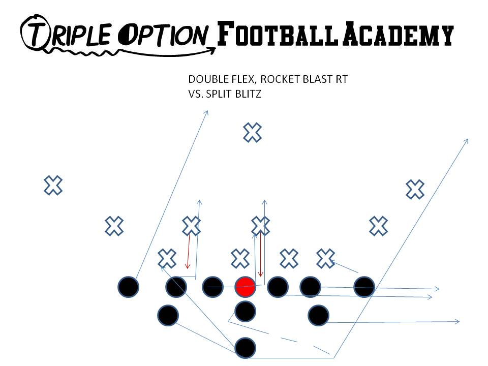 How to Make Your Players Competitive with the Triple Option