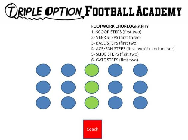 Offensive Line Footwork Choreography Drill (Triple Option Football Academy)
