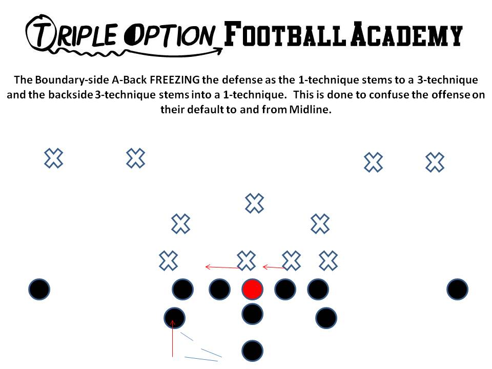 Utilizing the Freeze Concept to Run the Triple OptionOffense