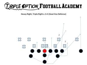 Heavy Right, Triple Right v. 6-3. Here, the Playside Receiver blocks the Near Deep Defender.  Since no one is covering any of the deep zones, the Receiver runs to the end zone.  If the corner does not run with him, throw Triple Pass to him on the next play. The Center and Playside Guard Ace the shade.  This means the Tackles have to Veer inside on triple.  Since there is a 4i, the Playside Tackle attempts to veer inside the 4i... likely this will be a collision and a PULL by the Quarterback.   The Heavy Tackle veers inside. The B-back runs his dive path and likely will collision the Mike linebacker if the Mike linebacker takes the dive.  If the Mike linebacker runs over the top, he will be blocked by the Heavy Tackle.