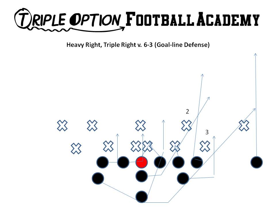 Running Triple Option out of Heavy vs. 6-3Defense