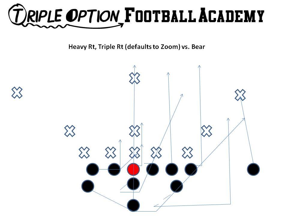 Triple Option Football Playbook: Running Heavy Zoom (Midline Triple) v.Bear