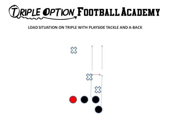 Load situations on Triple with Playside Tackle and A-Back.  If the Mike runs over the top, the Playside A blocks the Mike and the Tackle blocks #3.  This all happens via agile learning.