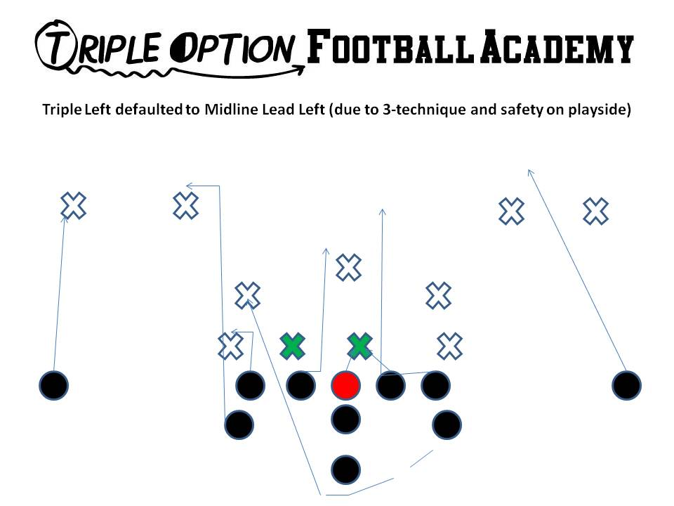 "Triple Option Football Coaching: Utilizing the ""Freeze"" Concept to Double Count the Defense"