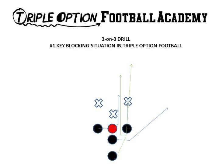 3-on-3 Drill in practicing the Triple Option.  Here, the B-Back runs his Veer Path, and bends behind the 0-technique if the 0-technique ends up on the dive path.