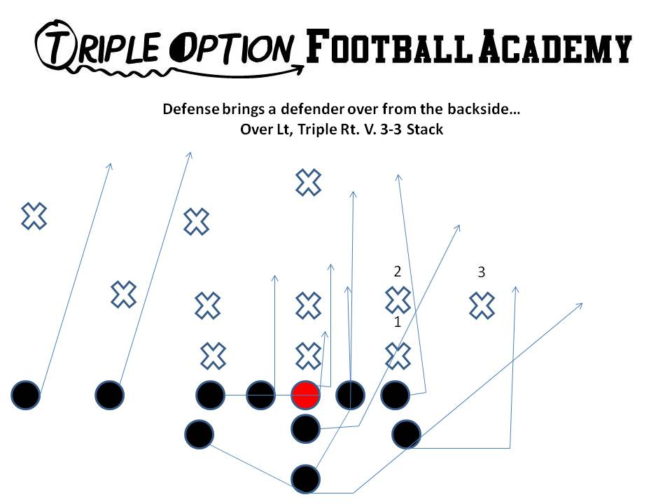 Running Triple Option to the Nub Side versus the Odd Stack (3-3-5/3-5-3/5-3)