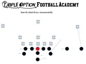 The Hitch is run when #2 is uncovered in all 3X1 formations within the Triple Option Offense.