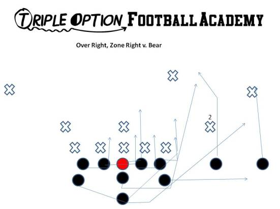 Over Right, Zone Right.   The 1/2 man numbers advantage of here. Here The Receivers have the Near Deep Defender.   The Playside A-back blocks whoever shows in the alley.  Likely this could be nobody.   The Playside Tackle has the key block as he scoops the 5-technique (must stay on his feet).   The B-Back has an easy block as he walls off the Mike linebacker. The Quarterback is going to pitch off a widened #2. Unless the defense brings someone over from the backside to the over side, they are going to have difficulty defensing this concept.