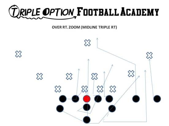 Over Zoom 1/2 man numbers advantage and two defensive linemen cancelled by the Quarterback makes for a devastating situations for the defense.