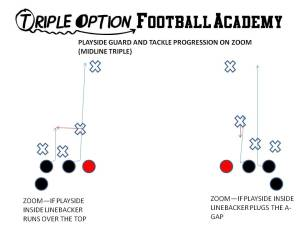Playside Guard and Tackle's Progression on Zoom (Midline Triple Option).