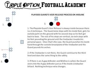This is the Playside Guard's Veer Release on Midline.