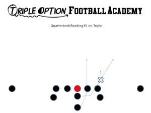 Quarterback Reading #1 on Triple Option.