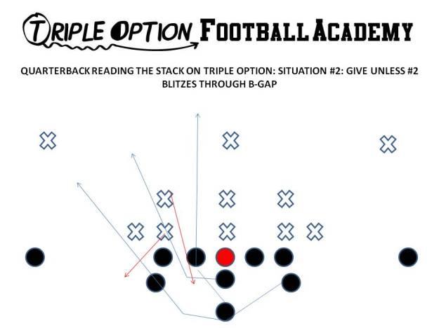 Quarterback Reading the Stack on Triple Option (v. EZ Stunt).