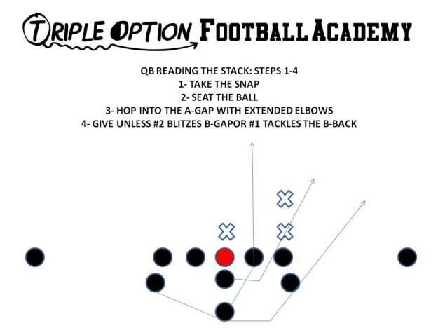 QUARTERBACK READING THE STACK STEPS 1-4