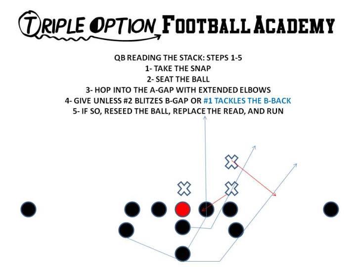 quarterback reading the stack steps 1-5b