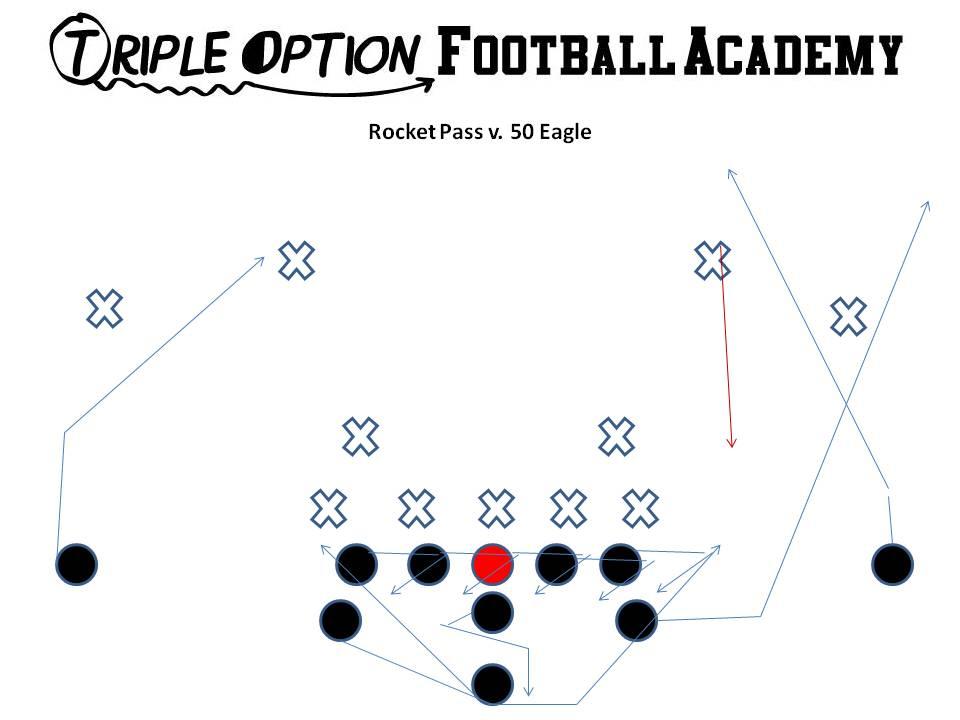 Triple Option Football Playbook: Rocket Pass Versus TwoSafeties