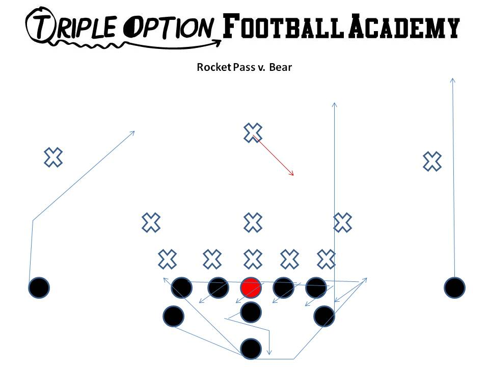 Triple Option Football Playbook: Rocket Pass Versus One Safety
