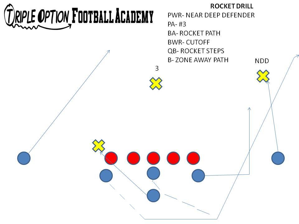 Option Offense Football