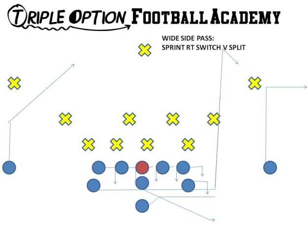 Sprint Right Switch is run to the wide side of the field.