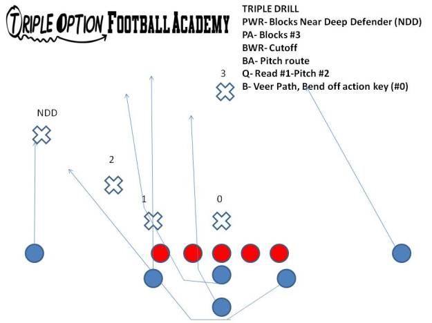 Triple Option Drill with the skill positions.