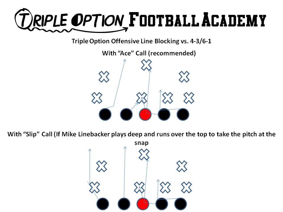 blocking assignments for the triple option
