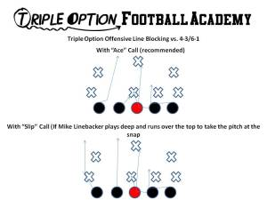 Triple Option Offensive Line Blocking versus 4-3/6-1 Defense