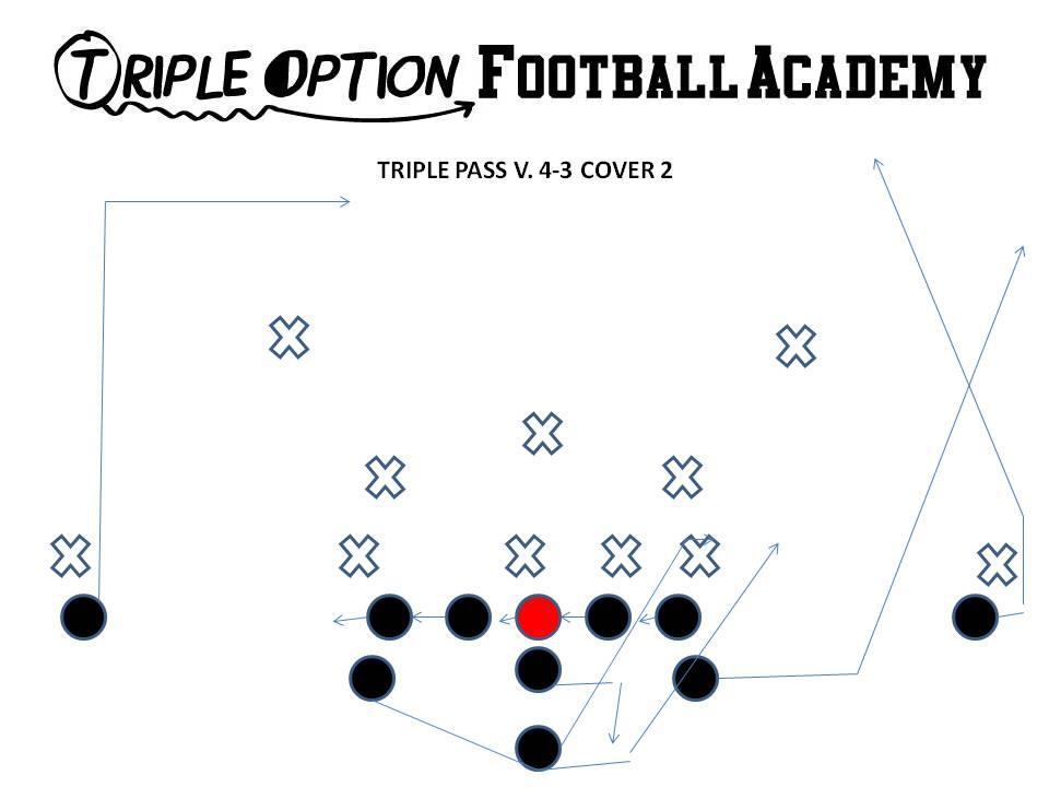 Triple Option Offense vs. 4-3Compilation