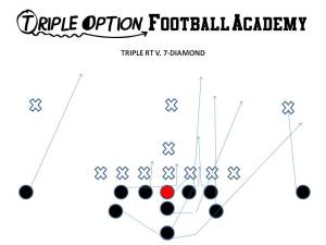 Triple Option versus the 7-Diamond (7-1/Goal-line) Defense